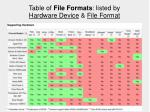 table of file formats listed by hardware device file format