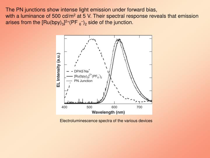 The PN junctions show intense light emission under forward bias,