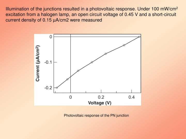 Illumination of the junctions resulted in a photovoltaic response. Under 100 mW/cm