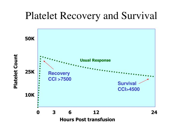 Platelet Recovery and Survival