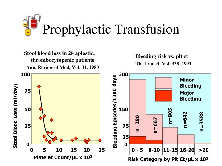 Stool blood loss in 28 aplastic, thrombocytopenic patients