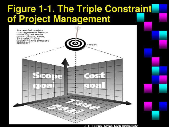 Figure 1-1. The Triple Constraint of Project Management