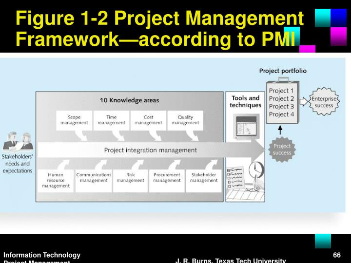 Information Technology Project Management, Seventh Edition
