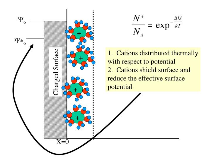 8 fundamentals of charged surfaces
