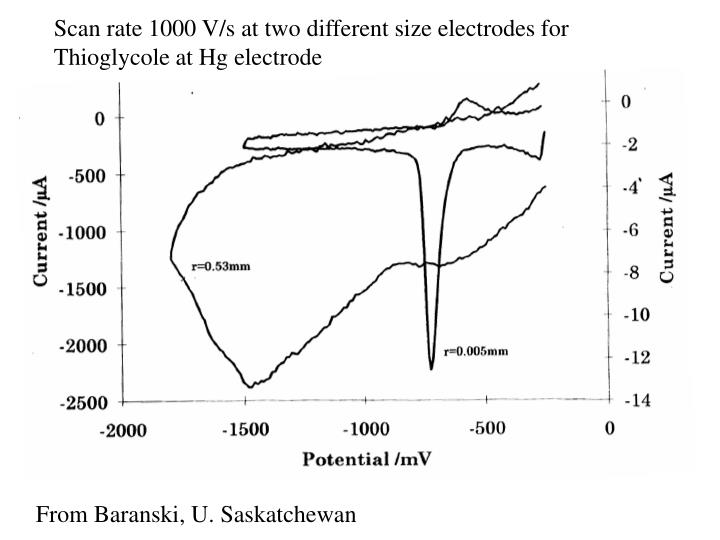 Scan rate 1000 V/s at two different size electrodes for