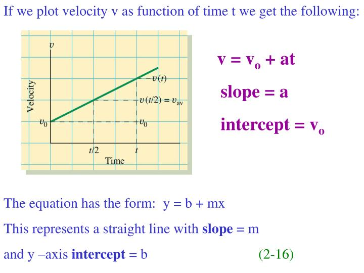 If we plot velocity v as function of time t we get the following:
