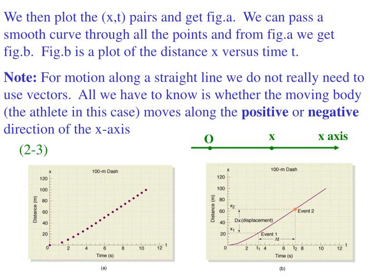 We then plot the (x,t) pairs and get fig.a.  We can pass a smooth curve through all the points and f...