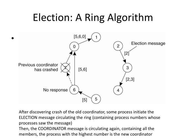 Election: A Ring Algorithm
