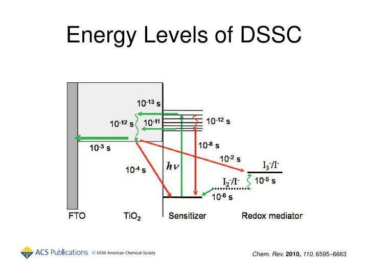 Energy Levels of DSSC