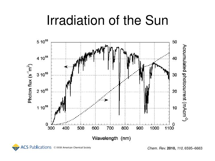 Irradiation of the sun