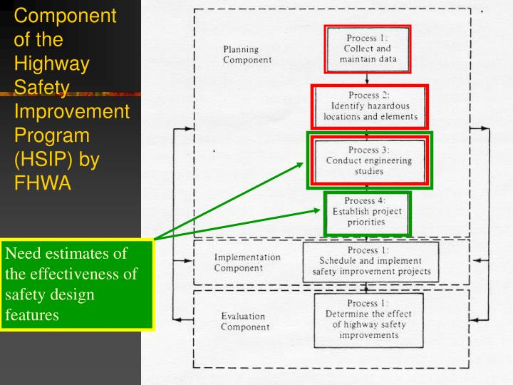 Component of the Highway Safety Improvement Program (HSIP) by FHWA