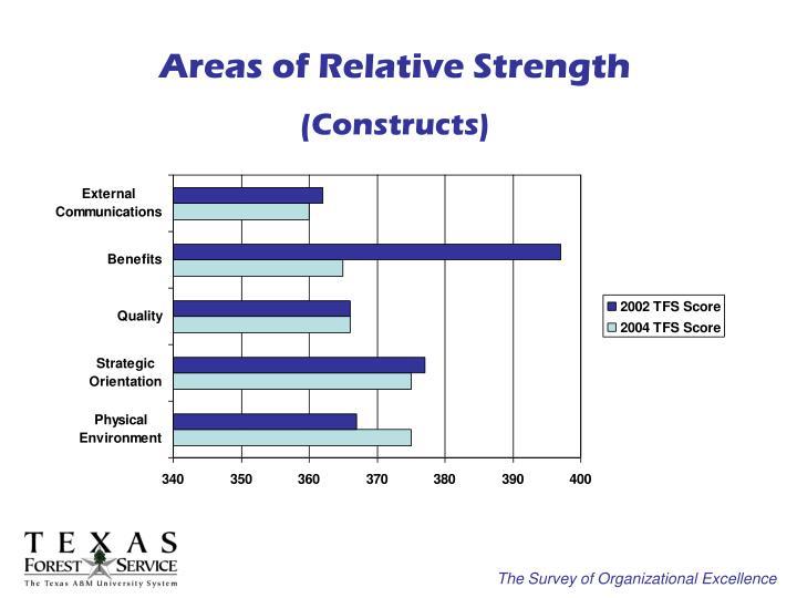 Areas of Relative Strength
