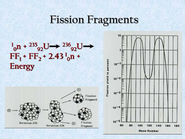 Fission Fragments