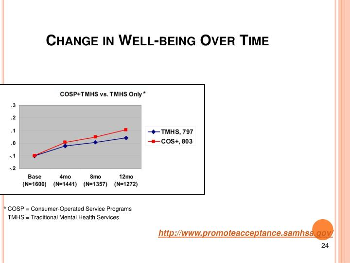 Change in Well-being Over Time