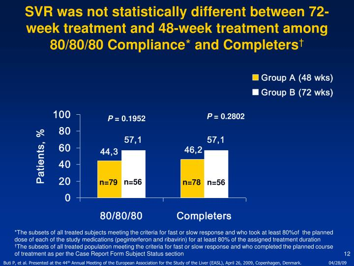 SVR was not statistically different between 72-week treatment and 48-week treatment among 80/80/80 Compliance