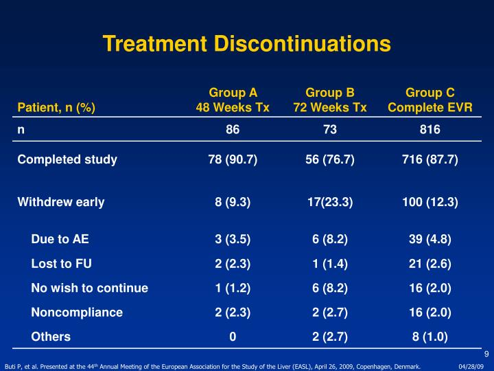 Treatment Discontinuations