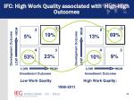 ifc high work quality associated with high high outcomes