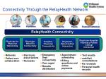 connectivity through the relayhealth network