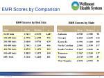 emr scores by comparison