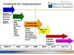 timeframe for implementation