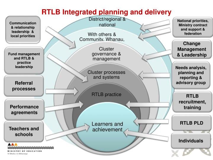 RTLB Integrated planning and delivery