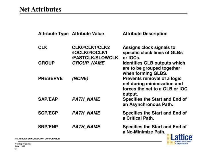 Net Attributes