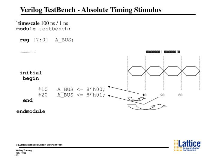 Verilog TestBench - Absolute Timing Stimulus