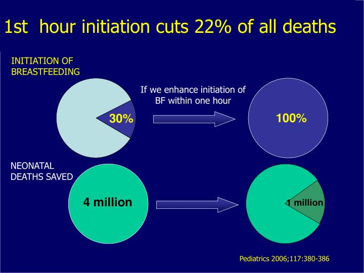 1st  hour initiation cuts 22% of all deaths