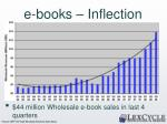 e books inflection point