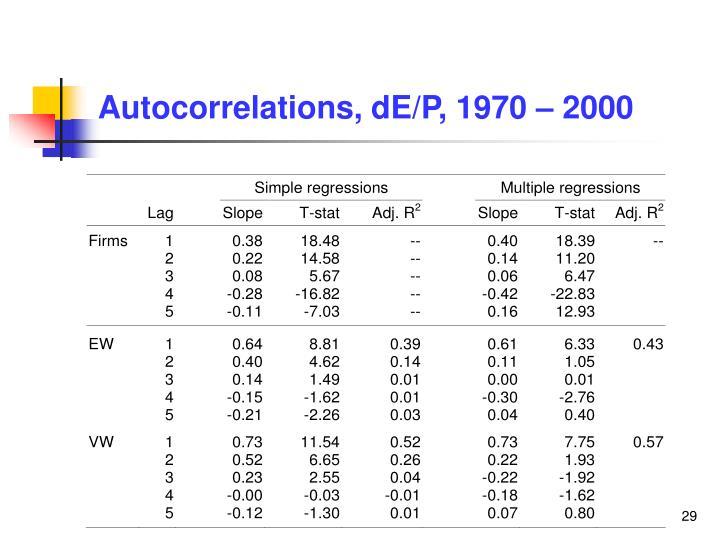 Autocorrelations, dE/P, 1970 – 2000