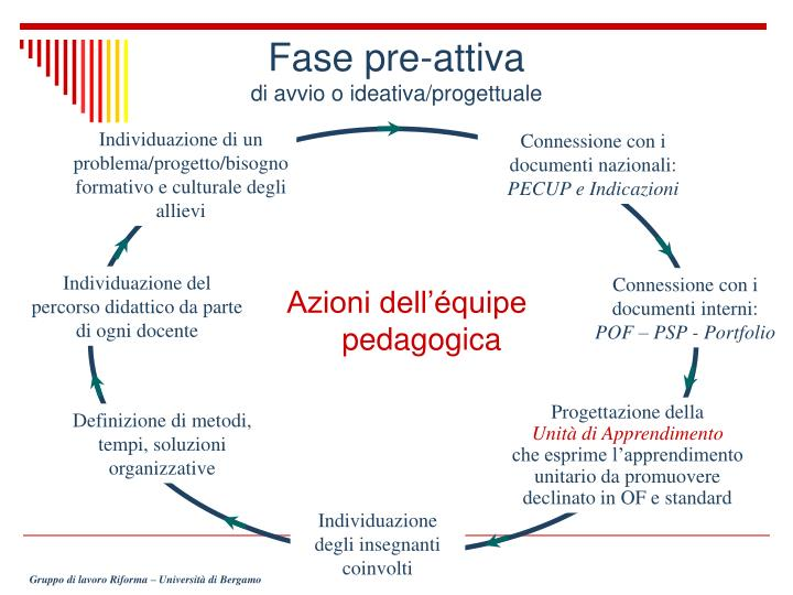 Fase pre-attiva