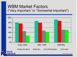 wbm market factors very important or somewhat important