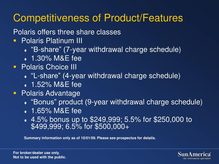 Competitiveness of Product/Features