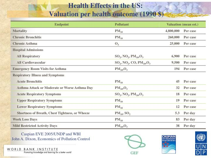 Health Effects in the US: