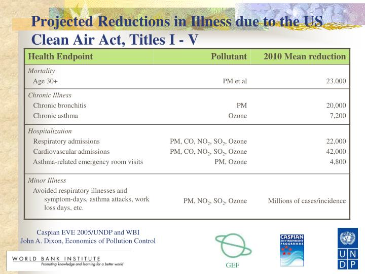 Projected Reductions in Illness due to the US Clean Air Act, Titles I - V