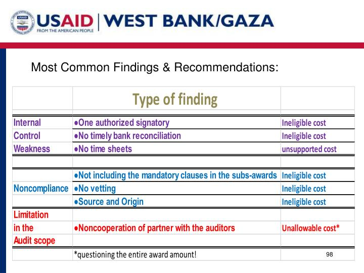 Most Common Findings & Recommendations: