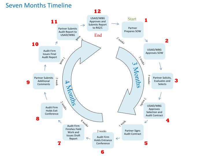 Seven Months Timeline