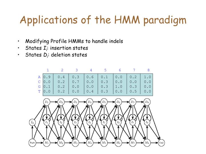 Applications of the HMM paradigm