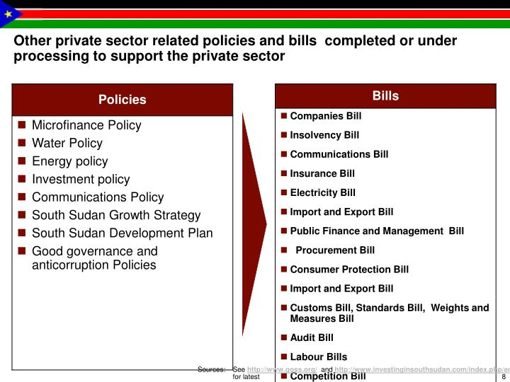 Other private sector related policies and bills  completed or under processing