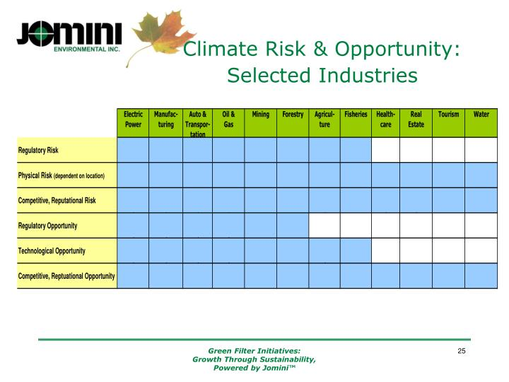 Climate Risk & Opportunity:  Selected Industries