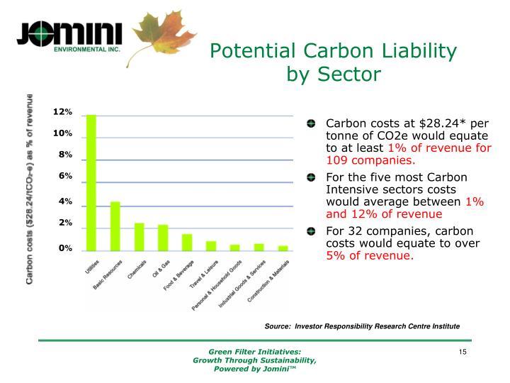 Potential Carbon Liability
