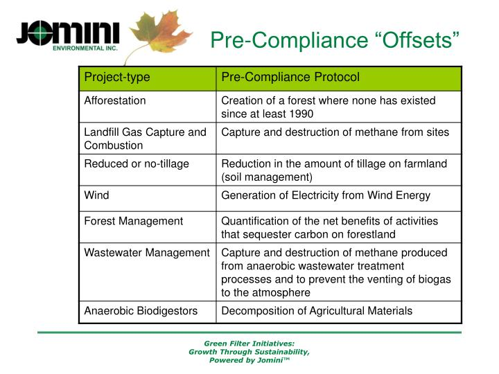 """Pre-Compliance """"Offsets"""""""