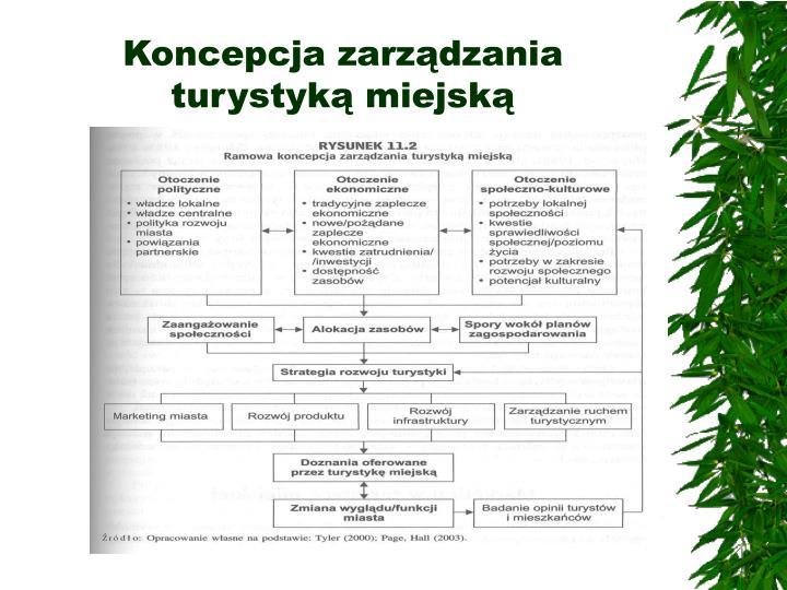 Koncepcja zarządzania turystyką miejską