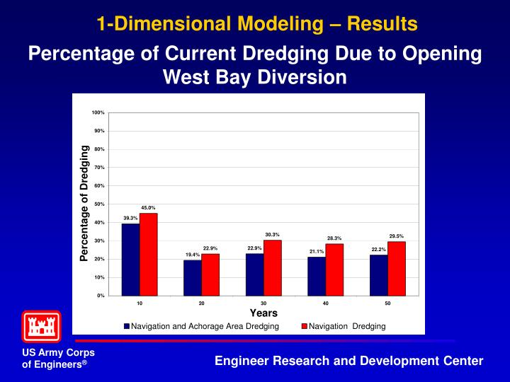 1-Dimensional Modeling – Results