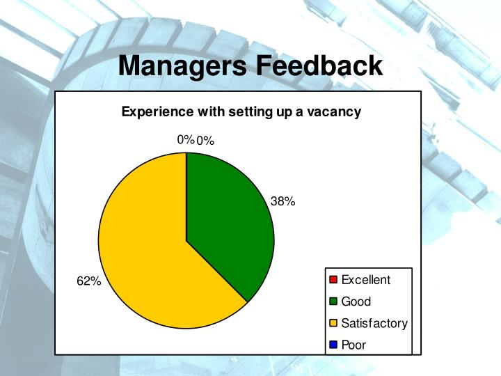 Managers Feedback