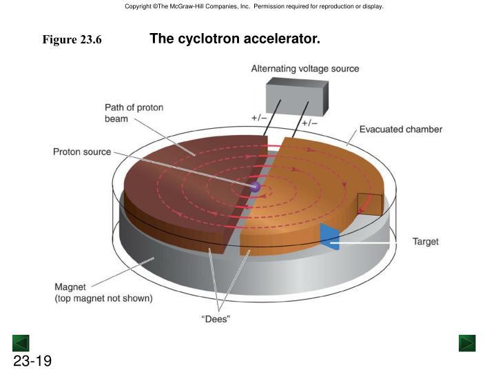 The cyclotron accelerator.
