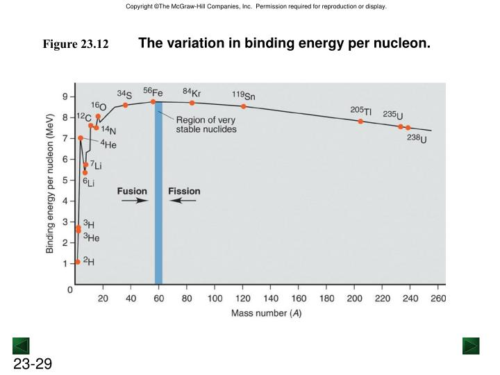 The variation in binding energy per nucleon.