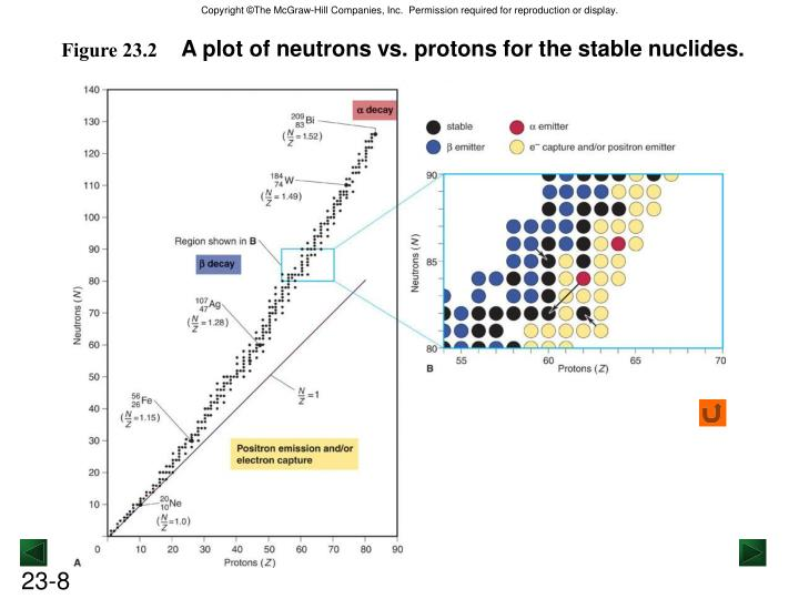 A plot of neutrons vs. protons for the stable nuclides.
