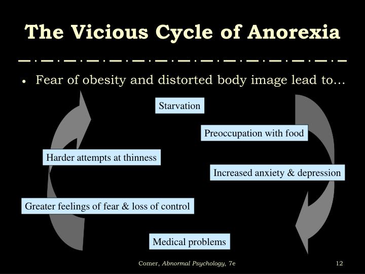 The Vicious Cycle of Anorexia