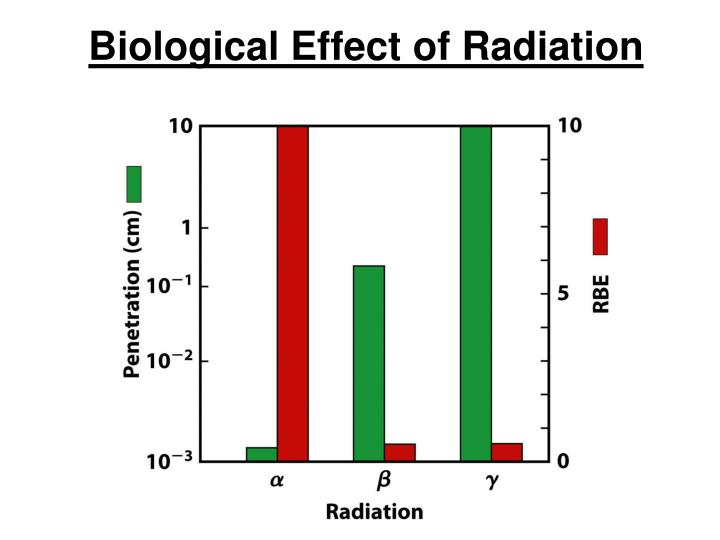Biological Effect of Radiation